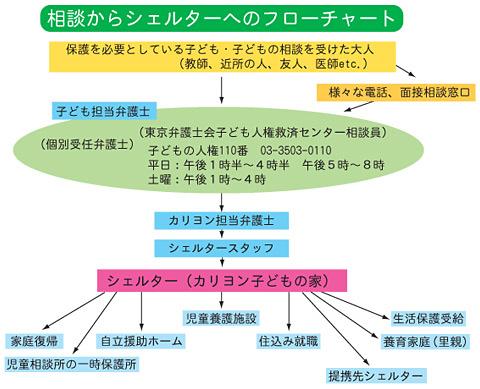 カリヨンの組織図