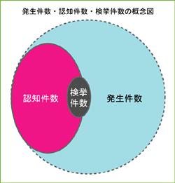 発生件数・認知件数・検挙件数の概念図