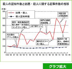 殺人の認知件数と凶悪・殺人に関する記事件数の推移グラフ